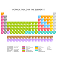 Periodic Table of the Chemical Elements vector image vector image