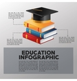 Education and learning infographic design vector image
