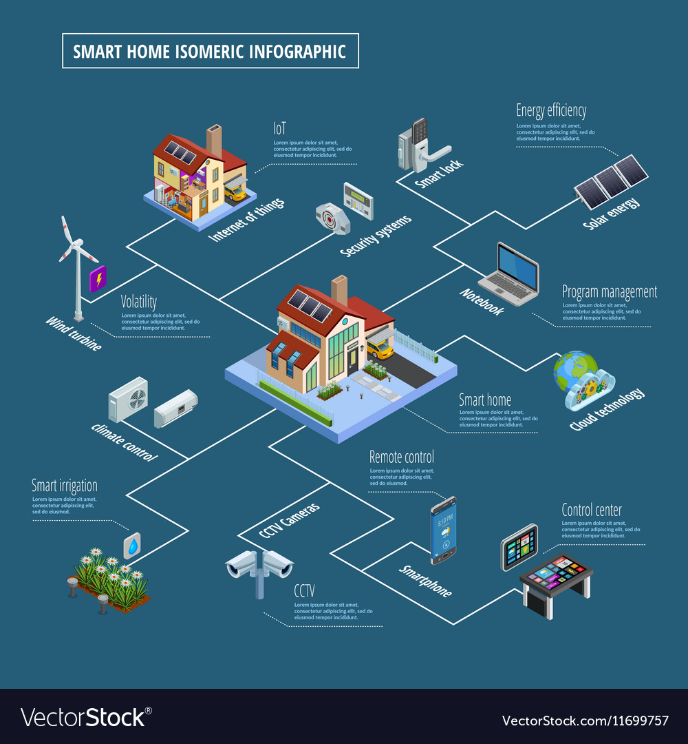 Smart home control system infographic poster vector