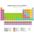 Periodic Table of the Elements long shadow style vector image vector image
