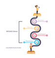 linear model of communication diagram theory vector image